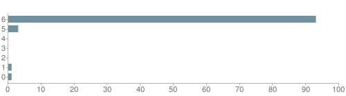 Chart?cht=bhs&chs=500x140&chbh=10&chco=6f92a3&chxt=x,y&chd=t:93,3,0,0,0,1,1&chm=t+93%,333333,0,0,10|t+3%,333333,0,1,10|t+0%,333333,0,2,10|t+0%,333333,0,3,10|t+0%,333333,0,4,10|t+1%,333333,0,5,10|t+1%,333333,0,6,10&chxl=1:|other|indian|hawaiian|asian|hispanic|black|white
